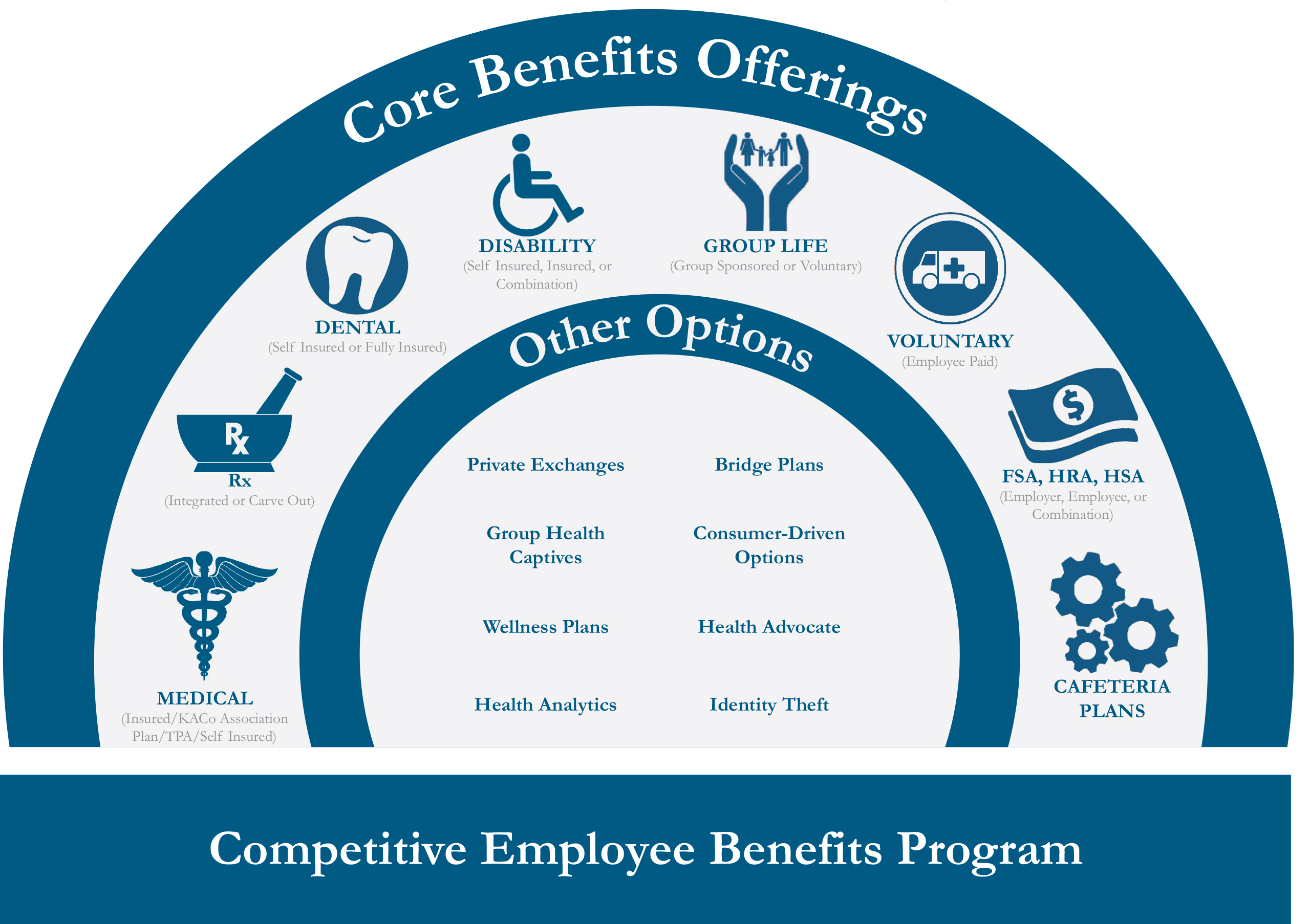 employee benefits Work with hub to develop a comprehensive employee benefits strategy that  manages costs, ensures aca compliance, and improves employee engagement.